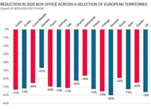 UNIC CALLS FOR ONGOING SUPPORT FOR EUROPEAN CINEMAS TO OVERCOME THE CHALLENGES OF COVID-19